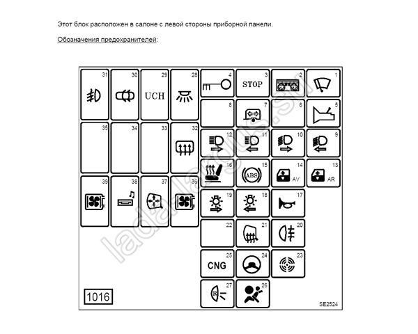 Схема ларгуса блока предохранителей