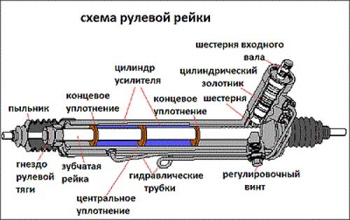 Схема рулевой рейки ваз 2109