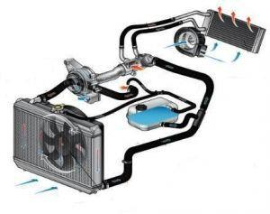 Как работает система охлаждения двигателя? Рассматриваем детально