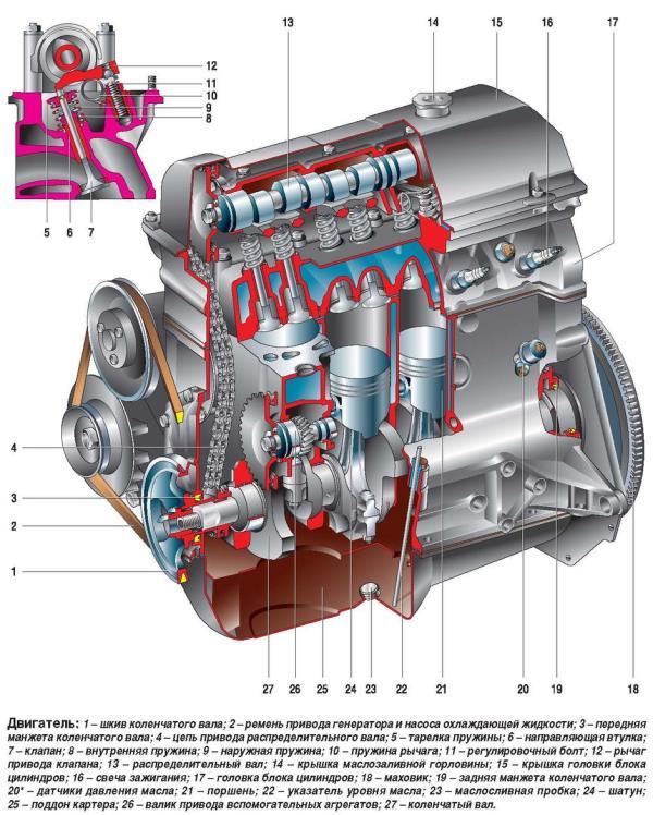 На автомобиль ВАЗ-2104, ВАЗ-2105 и их модификации устанавливается бензиновый, четырехтактный, четырехцилиндровый, рядный, восьмиклапанный двигатель, с верхним расположением распределительного вала