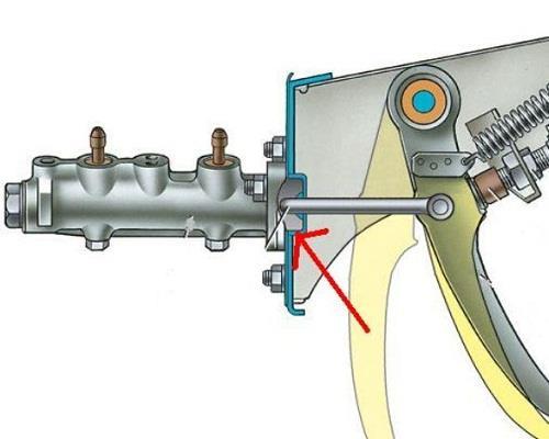 Как работают тормоза авто ваз2107