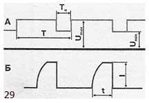 Форма импульсов на экране осциллографа