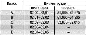 Операции выполняемые при дефектовке деталей двигателя 21126 на автомобиле ВАЗ 2170 2171 2172 Лада Приора (Lada Priora)