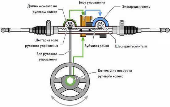 Из чего состоит рулевая рейка?