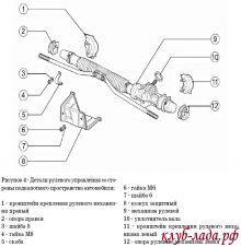 Устройство рулевой рейки Калины