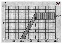 Характеристики вакуумного регулятора опережения зажигания