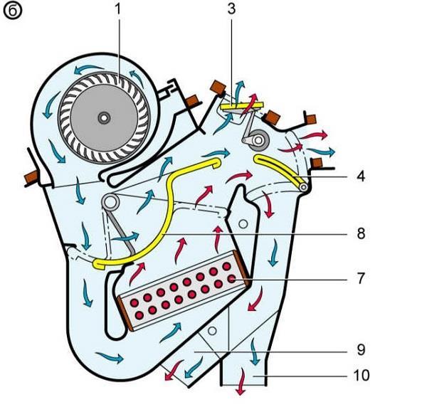 Механизм работы системы отопления салона