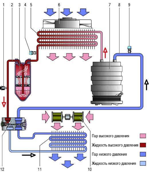 Принципиальная схема движения хладагента в системе кондиционирования воздуха Лада Гранта: