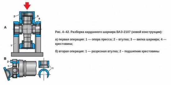 Вибрирует кардан ВАЗ 2107