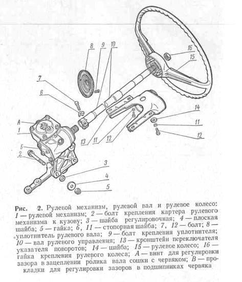Схема рулевого механизма ВАЗ 2107