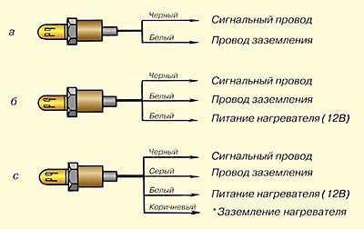 Датчики двигателя ВАЗ 2112 16 клапанов