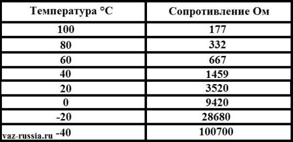 Таблица на которой указано сопротивление мульти-метра, и температура охлаждающей жидкости