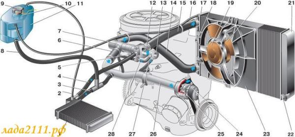 Схема системы охлаждения двигателя ВАЗ 2110 (карбюратор)