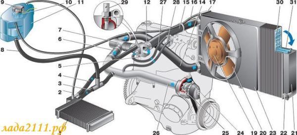 Схема системы охлаждения двигателя ВАЗ 2111, 2112 (инжектор)
