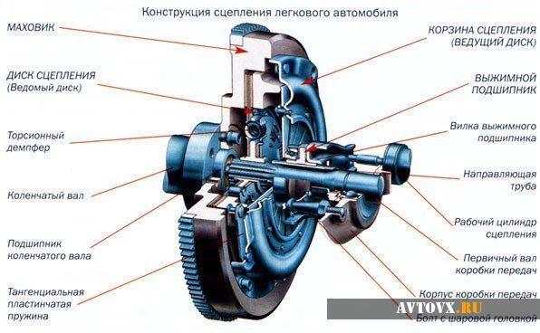 Регулировка муфты сцепления ВАЗ 2109