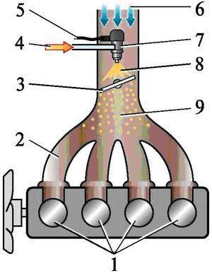 Схема центрального впрыска топлива