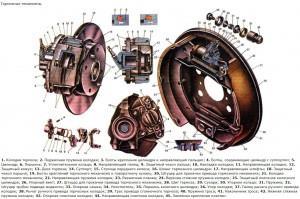 Устройство переднего и заднего тормозных механизмов