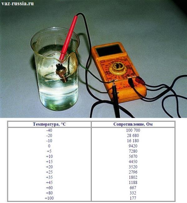 Проверка при помощи мульти-метра, датчика температуры охлаждающей жидкости на работоспособность