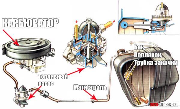 Схема подачи топлива карбюратора