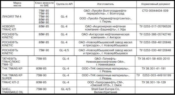 Таблица рекомендуемого производителем MTF для Калины