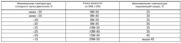 какое масло заливать в двигатель ВАЗ 2110-2112