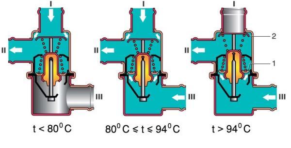 Схема работы термостата на Лада Калина