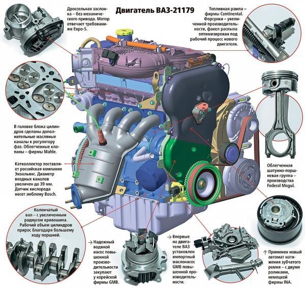 Двигатель ВАЗ 21179 характеристики