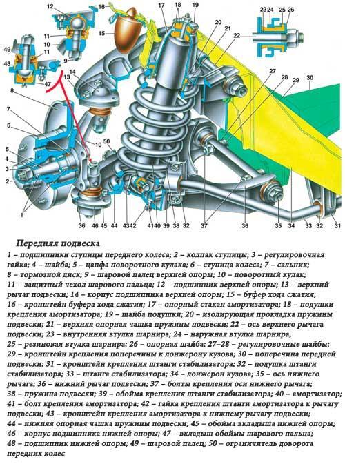 Задние штанги ВАЗ 2107