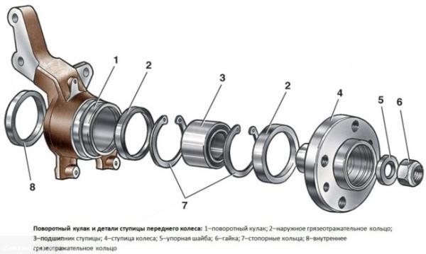 Устройство заднего ступичного подшипника на ВАЗ-2112