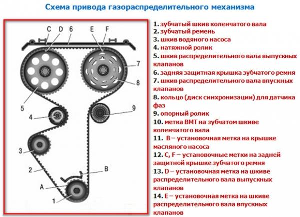 Схема механизма ГРМ 16 клаппаной ВАЗ 2110