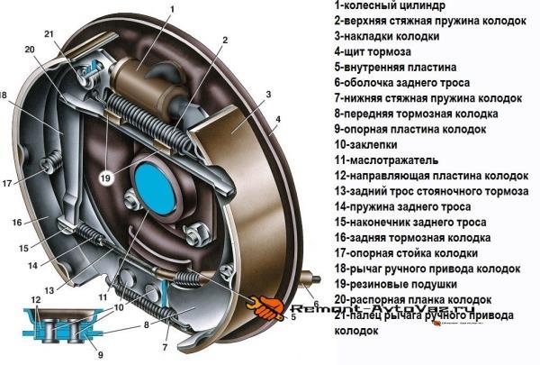 Конструкция заднего тормозного барабана ВАЗ