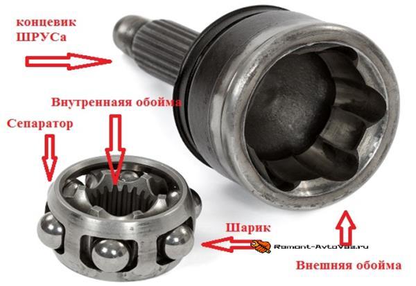 Составные части шруса Ваз-2108