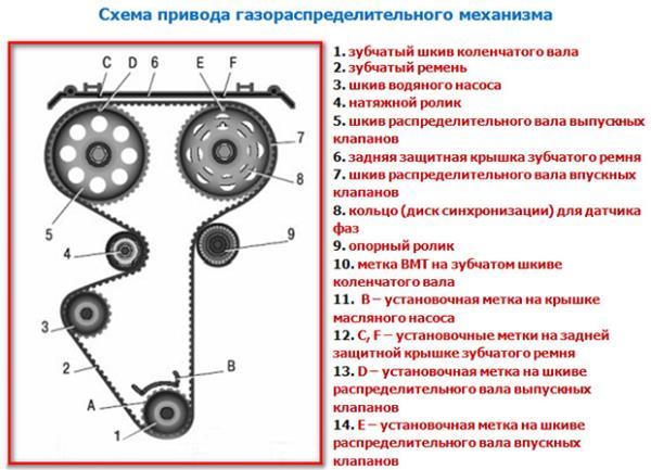 Замена привода датчика скорости ВАЗ 2114