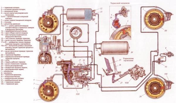 Тормозная система ВАЗ 21043