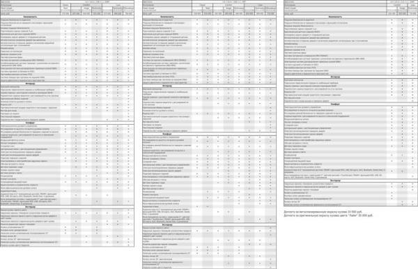 цены и комплектации Лада Веста