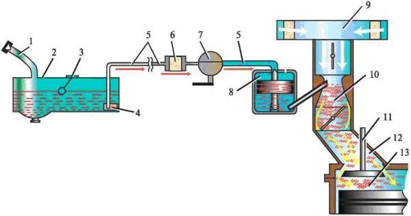 Схема расположения элементов системы питания карбюраторного двигателя