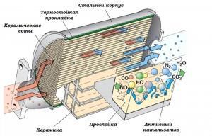 На фото - устройство катализатора, bmw-kraft.ru