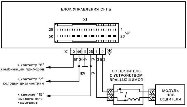 Рисунок 18 – Схема электрических соединений одноканальной СНПБ автомобиля LADA Priora.