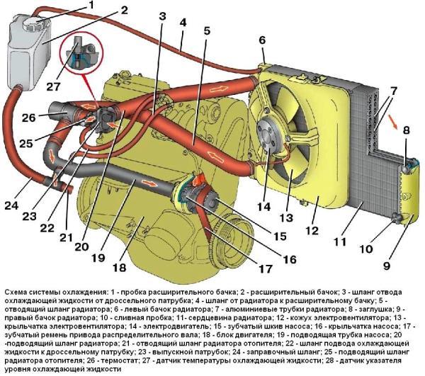Охлаждающая система ВАЗ 2115