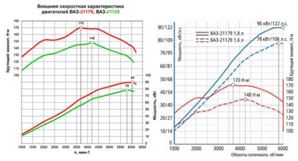 График мощности и момента моторов 1,6л и 1,8л