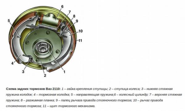 Схема задних барабанных тормозов