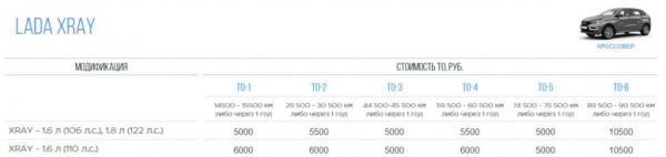 Стоимость обслуживание лады X-RAY