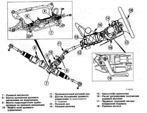 Схема рулевой рейки
