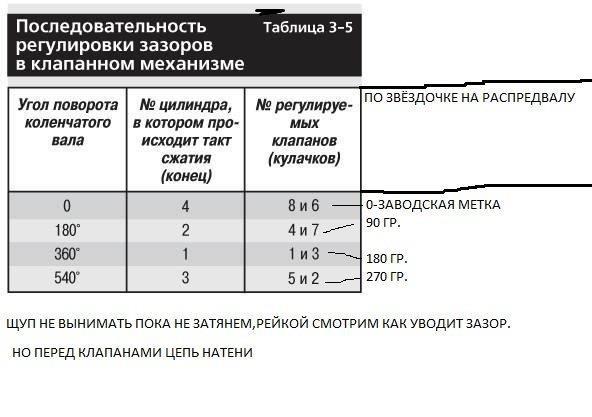 Регулировка клапанов ваз 21043