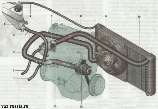 Система охлаждения автомобиля Лада Калина