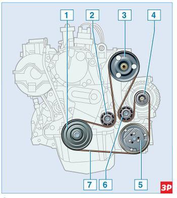 схема привода вспомогательных агрегатов с гидроусилителем рулевого управления с кондиционером
