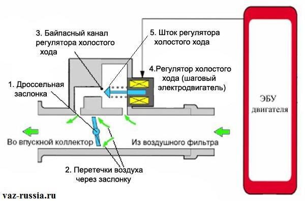 По фотографии можно понять принцип работы датчика ХХ