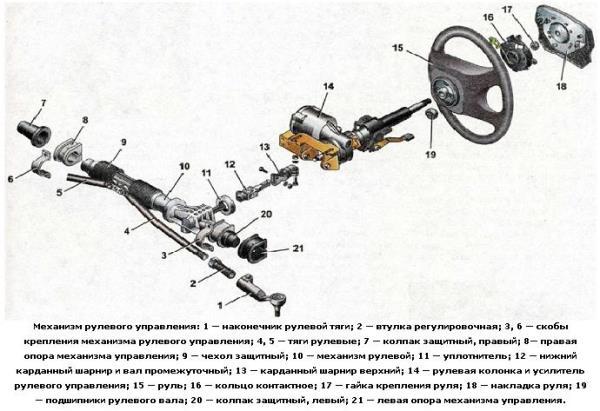Обозначение всех элементов системы электроусилителя на Калине