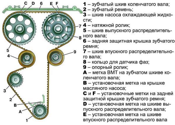 Замена ремня ГРМ Ваз 16 клапанов