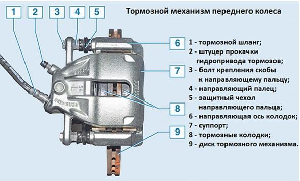 Тормозной механизм передних колес на Лада Веста